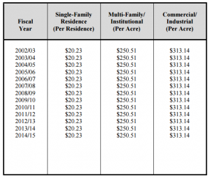 Storm Drain Maintenance Fees